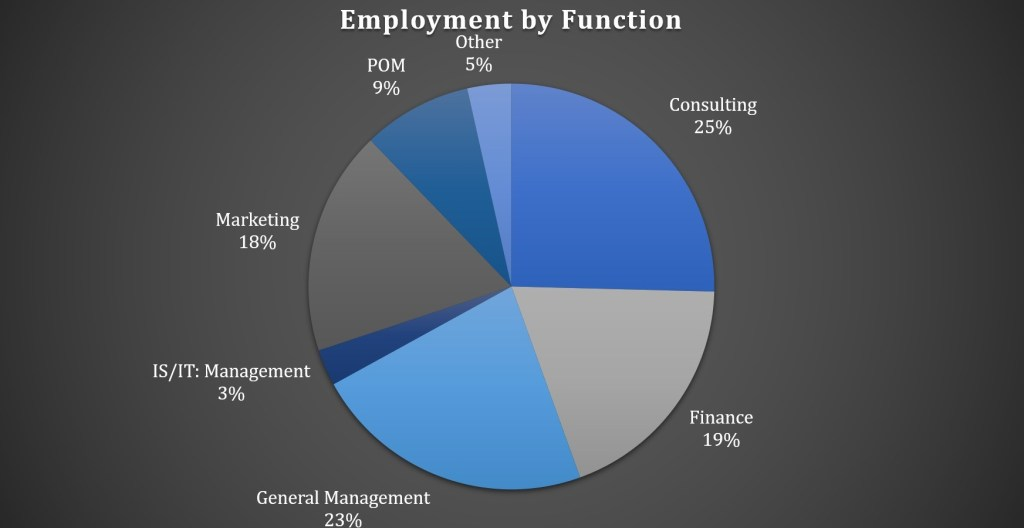 Carnegie Mellon Tepper School of Business - Employment by Function