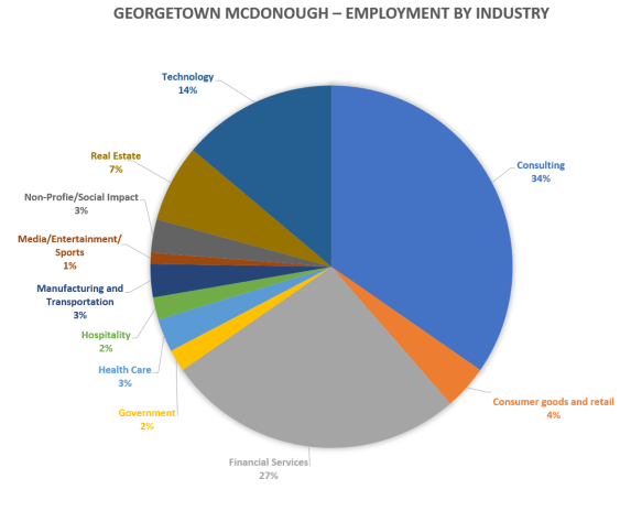 Georgetown-mcdonough-school-of-business-employment-by-industry