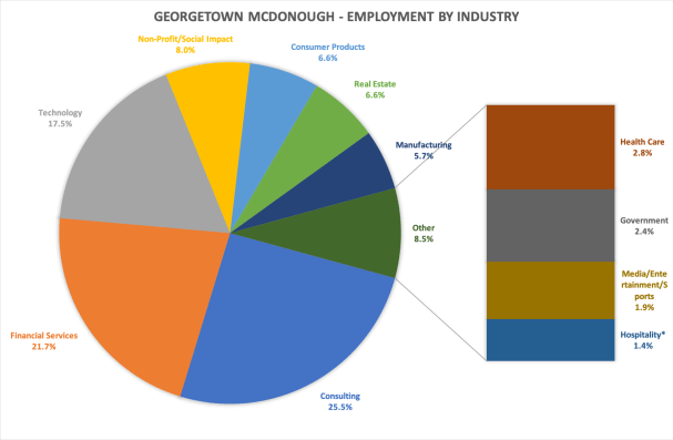 Georgetown McDonough School of Business MBA employment by industry