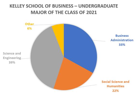Indiana-University-Kelley-School-of-Business-Kelley-MBA-Program-2021-Undergaduate-Majors
