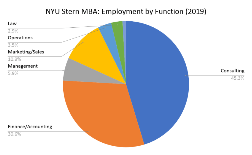 NYU Stern MBA - Employment by Function (2019)