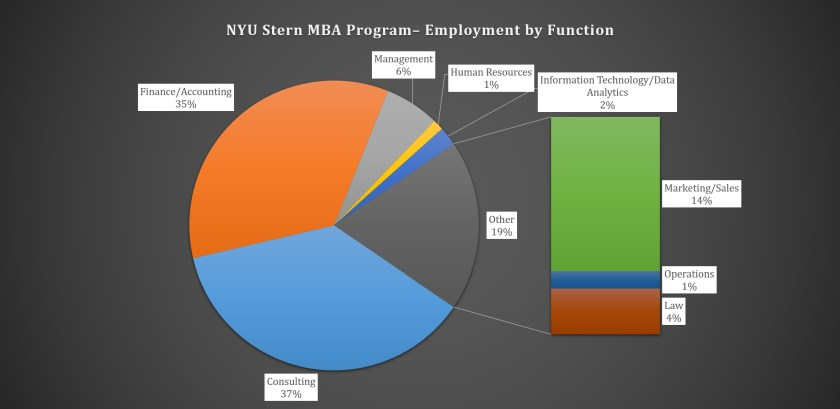 NYU Stern School of Business - Employment by Function
