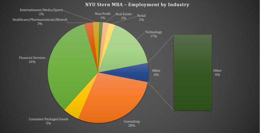 NYU Stern School of Business - Employment by Industry