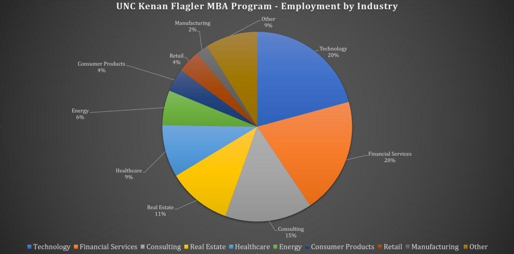 UNC Kenan Flagler Business School MBA Program - Employment by Industry
