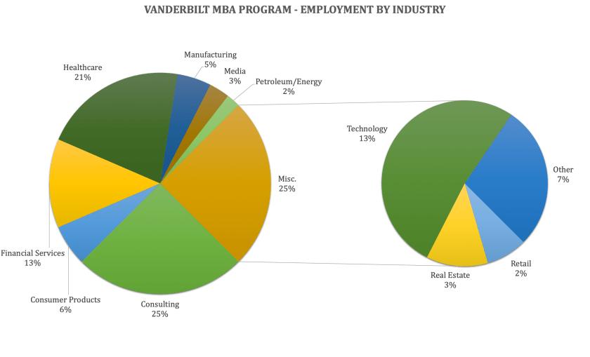 Vanderbilt MBA Program - Vanderbilt Owen Graduate School of Management - Employment by Industry