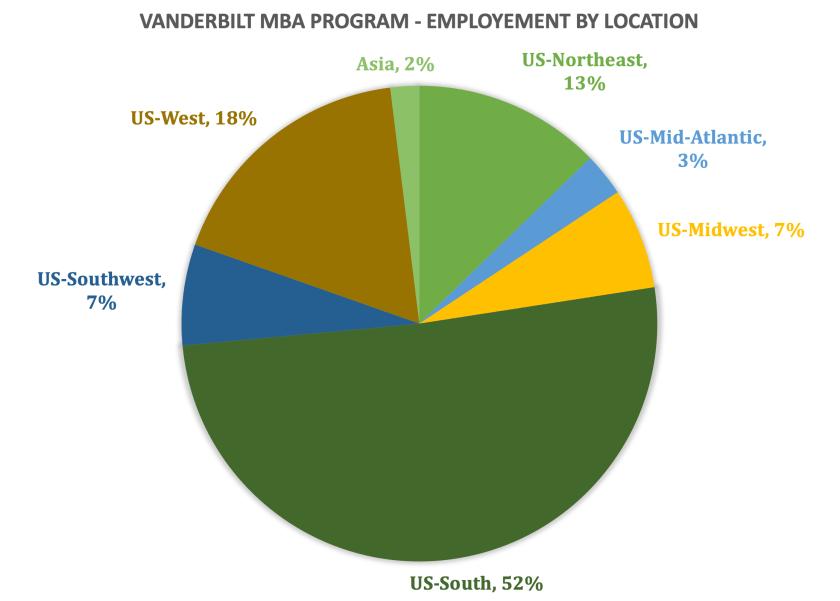 Vanderbilt MBA Program - Vanderbilt Owen Graduate School of Management - Employment by Location