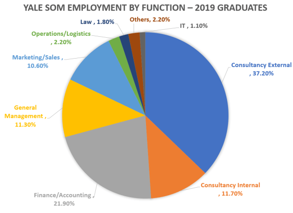 Yale-School-of-Management-Employment-by-Function-2019