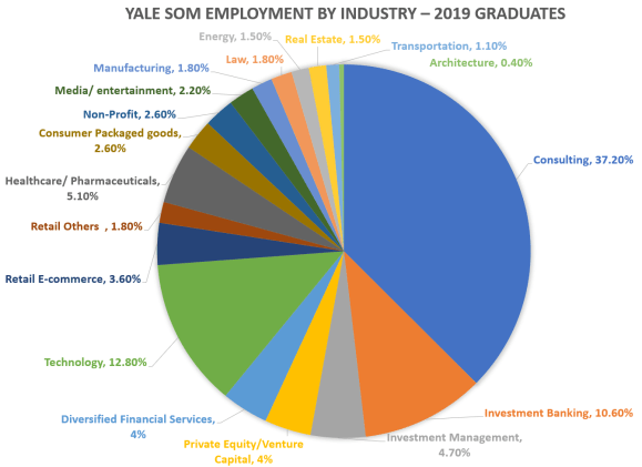 Yale-School-of-Management-Employment-by-Industry-2019