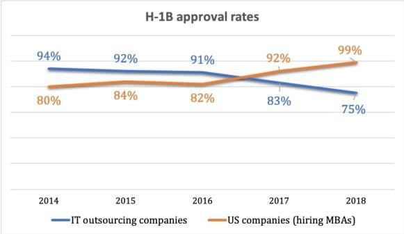 h-1b visa approval rates