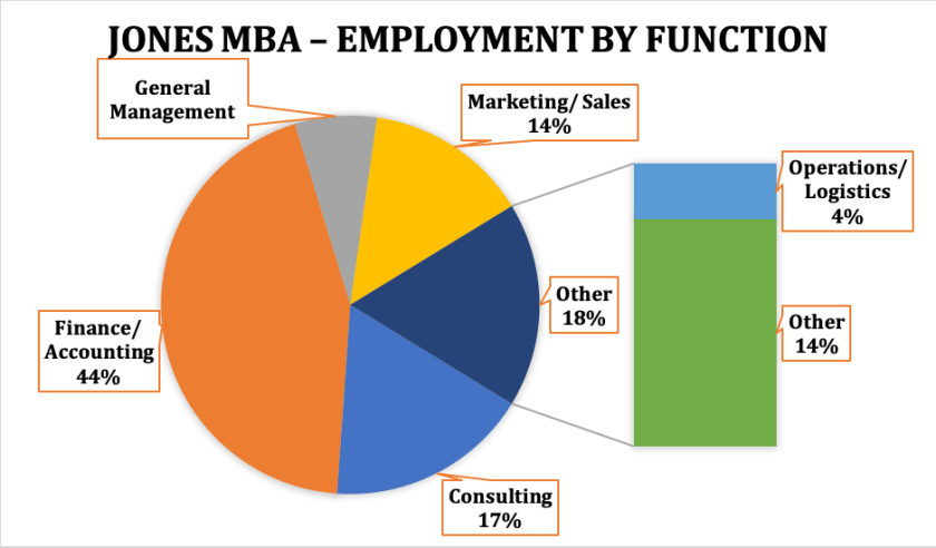 Rice MBA - Jones Graduate School of Business - Employment by Function