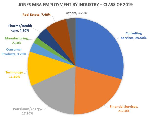 Rice-MBA-Jones-Graduate-School-of-Business-Employment-by-Industry-2019