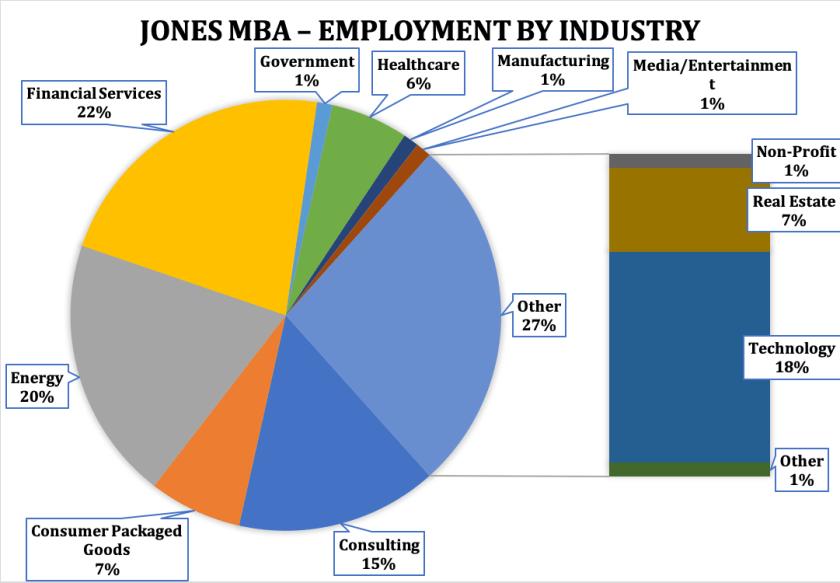 Rice MBA - Jones Graduate School of Business - Employment by Industry
