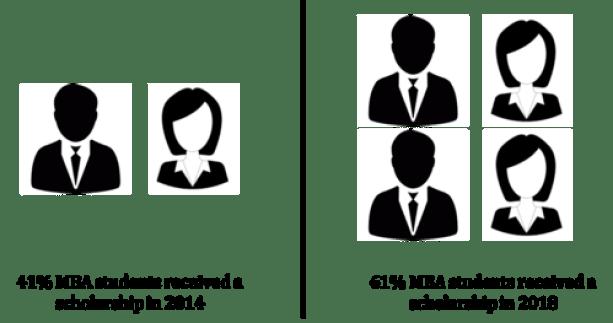 H-1b-visa-new-rules-mba-scholarships