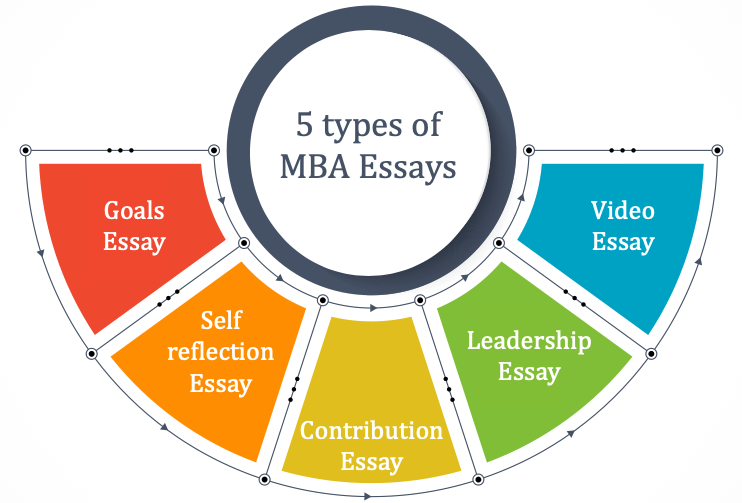 mba essay - different types