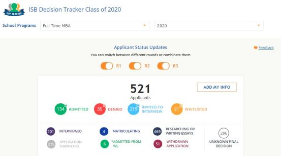 ISB gmat tracker