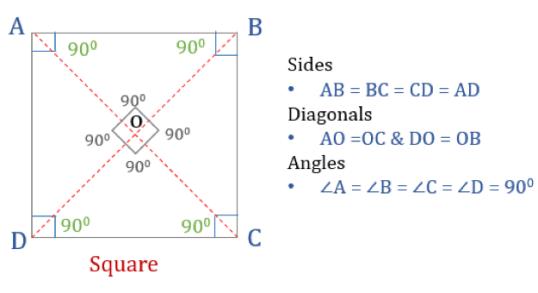Properties of quadrilaterals square