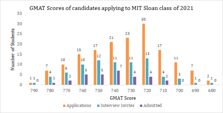 GMAT score of candidates applying to batch of 2019-21 MIT Sloan school of management