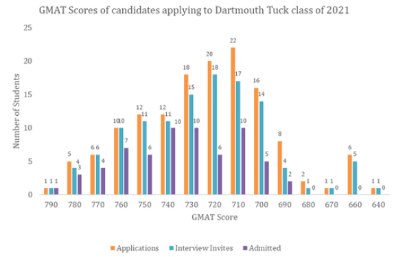 gmat score Dartmouth Tuck for the batch 2019-21