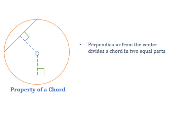 properties of chord in a circle