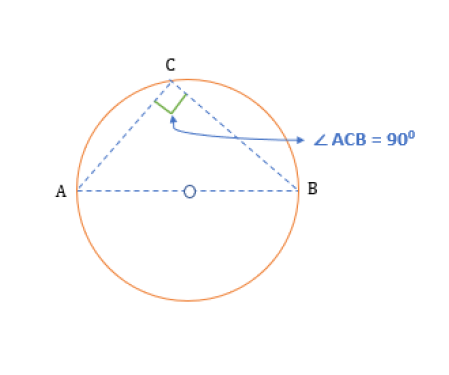 properties of inscribed angles angle in a semicircle