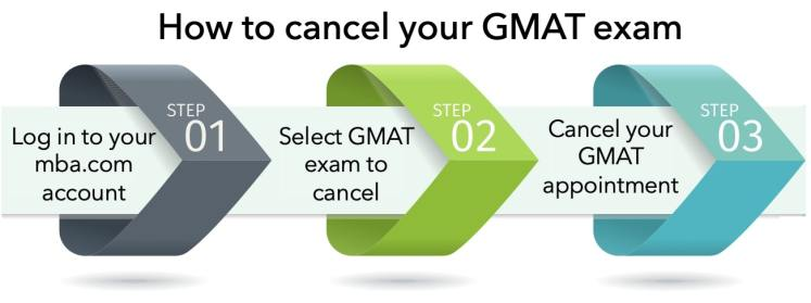 How to cancel GMAT exam