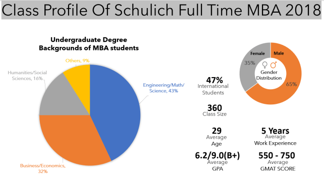 Class-profile-Schulich-full-time-MBA-2018