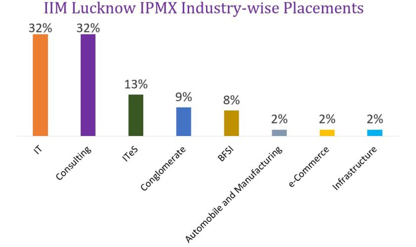 IIM Lucknow IPMX Industry-wise placements