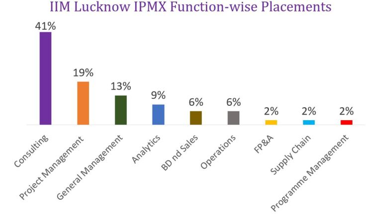 IIM Lucknow IPMX Function-wise placements