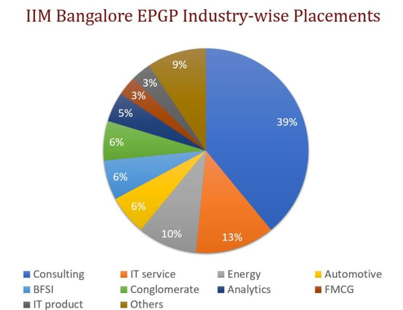 IIM Bangalore Executive MBA industry-wise placements