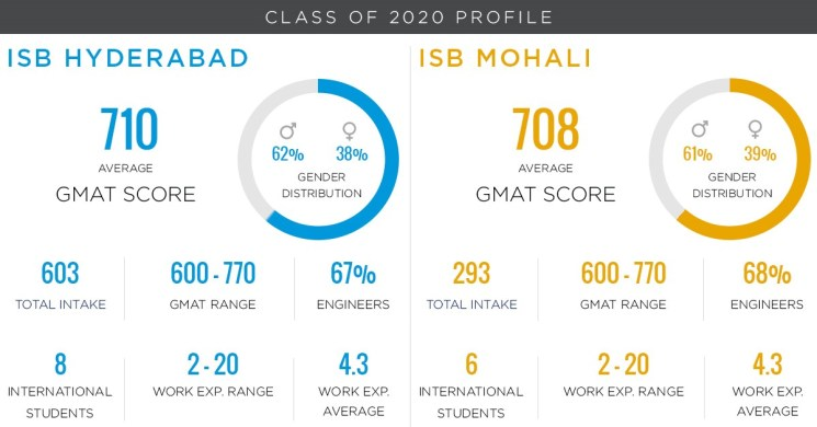 ISB PGP class profile 2020