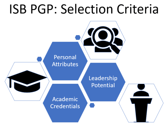 ISB-PGP-Selection-Criteria-MBA
