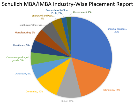 Schulich-MBA-Industry-wise-placement