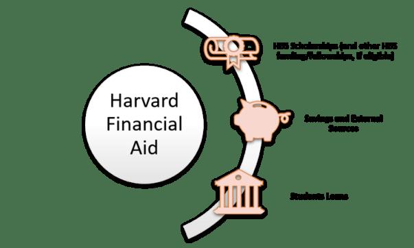 harvard-financial-aid-need-based-scholarship-mba