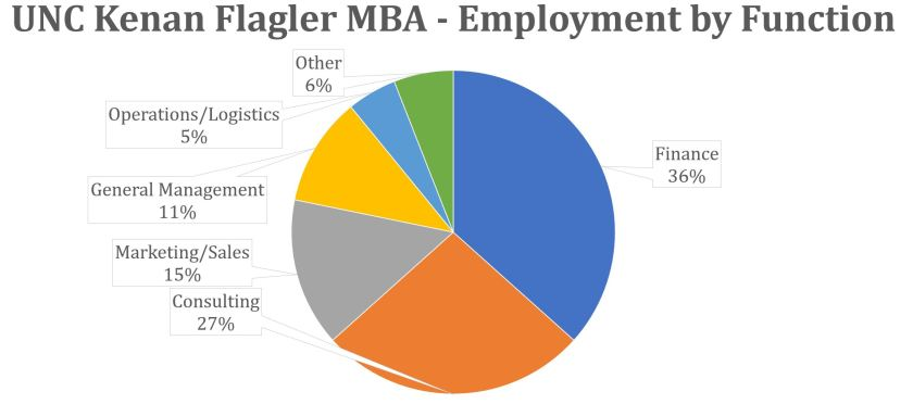 UNC Kenan Flagler MBA - Employment by Function