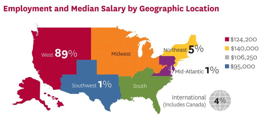 USC Marshall MBA - Employment by Location