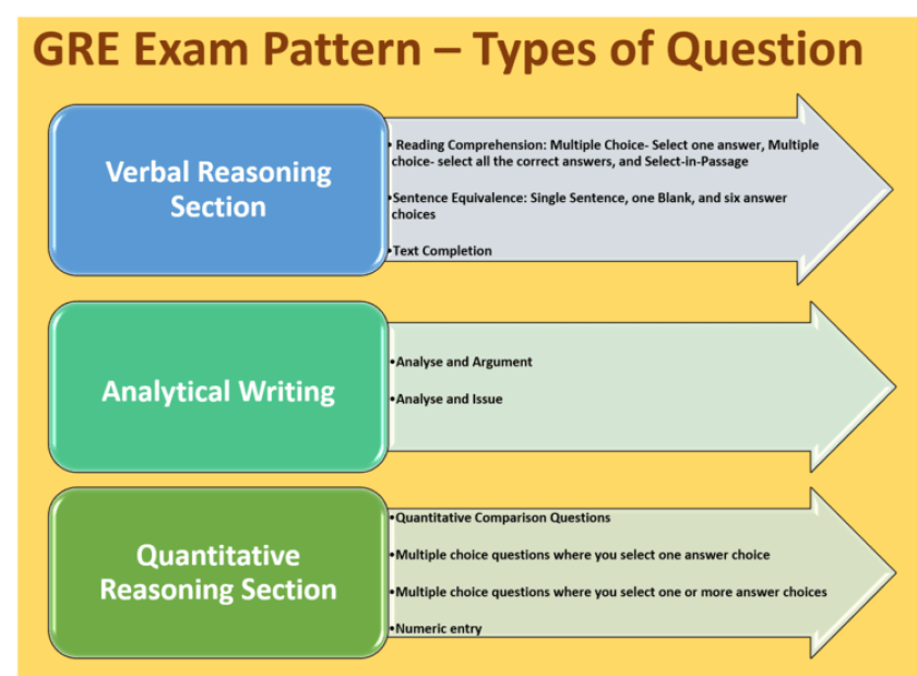 GRE Exam Pattern Types of Questions
