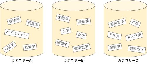講義がカテゴリーごとに分かれている図