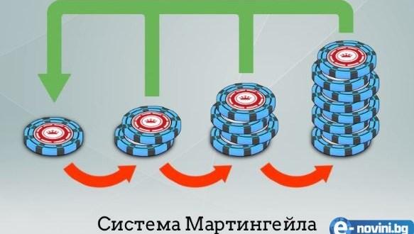 Мартингейл система
