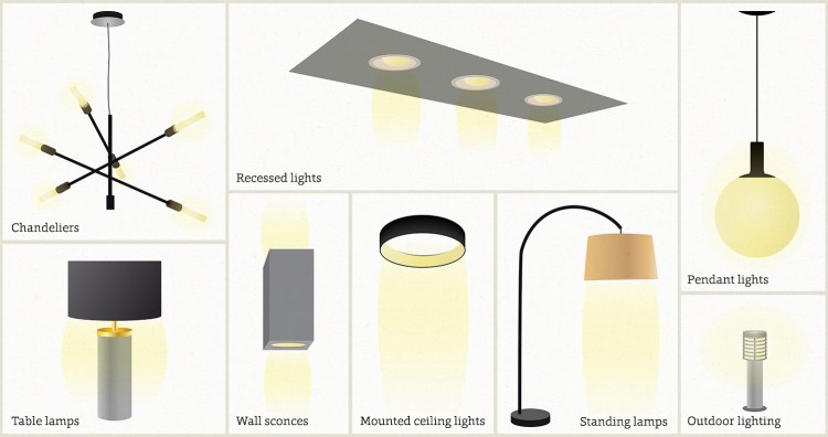 illustrative collage of different types of lighting options