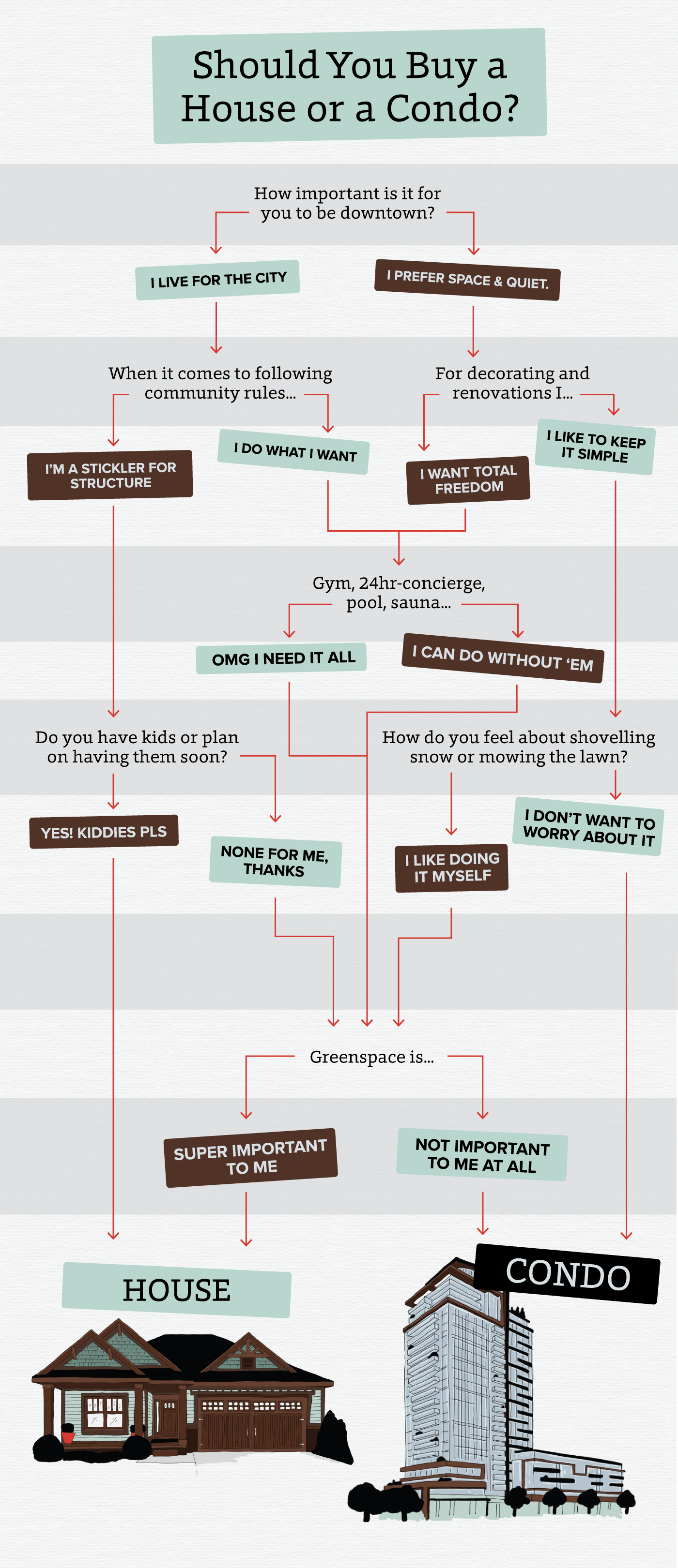 a decision-tree graphic on wheether you should buy a house or a condo