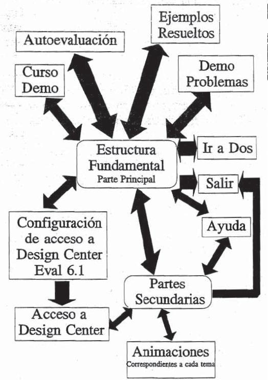 Aprendiendo PSPICE: Manual Hipermedia de autoaprendizaje