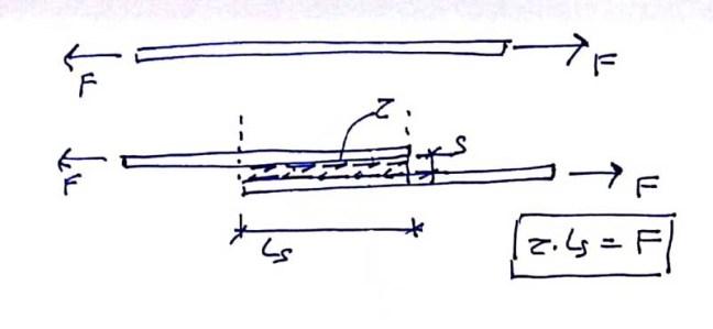 Solapes entre armaduras en el hormigón armado