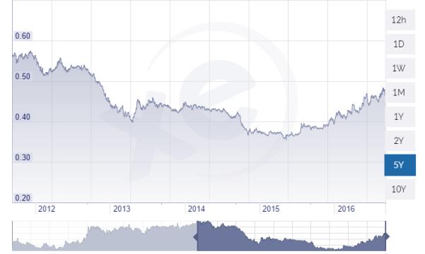 peso-rate-5years