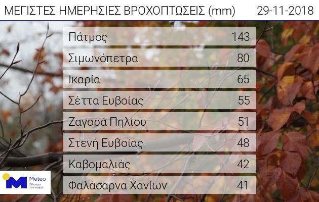 Η Ζαγορά στις πέντε περιοχές της Ελλάδας με τη μεγαλύτερη ημερήσια βροχόπτωση
