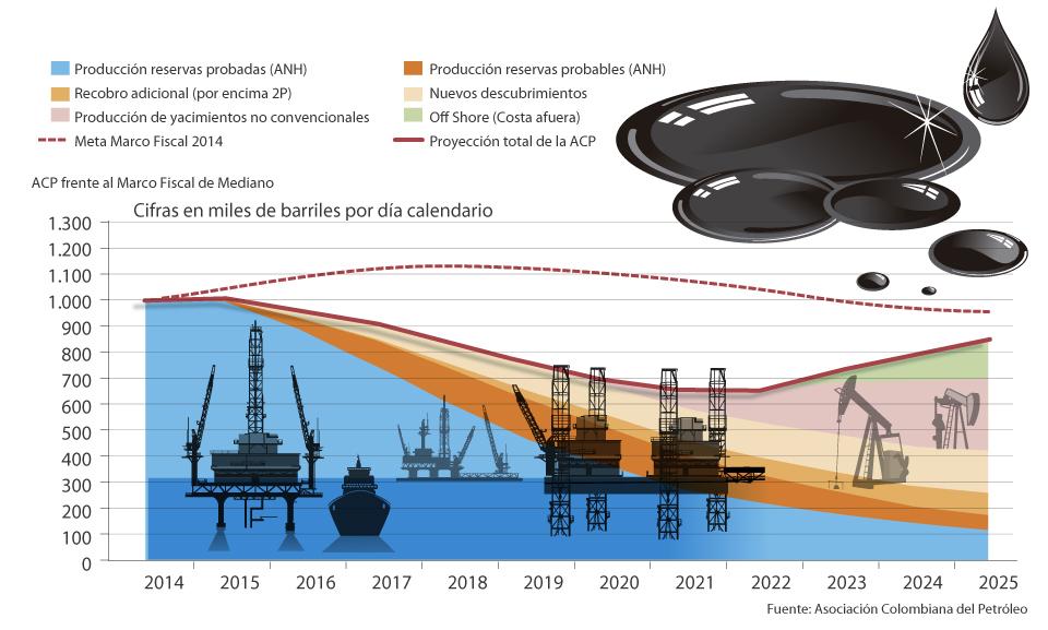 Proyección de producción de petróleo