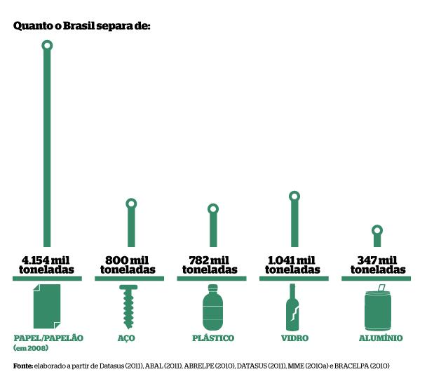 Dados sobre a reciclagem no Brasil (Foto: Gustavo Campoy)