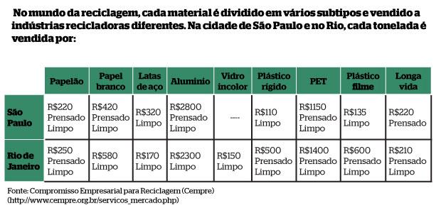 Números da reciclagem no Brasil (Foto: Gustavo Campoy)