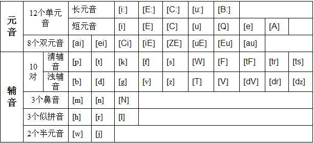 誰能提供英語國際音標和漢語拼音發音口形圖?謝謝_百度知道