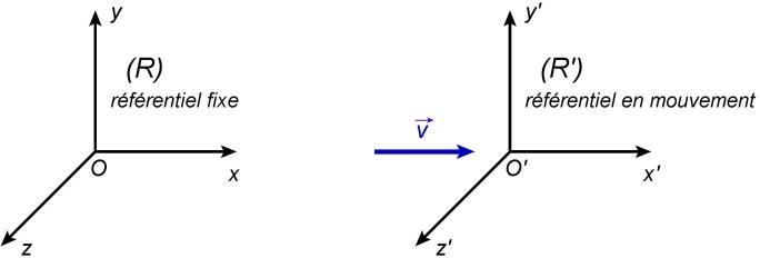 Deux référentiels galiléens en translation uniforme - Une conséquence de la relativité restreinte: caractère relatif du temps, dilatation des durées - Maxicours.com