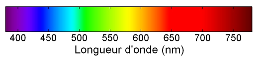 """Résultat de recherche d'images pour """"spectre visible nm"""""""